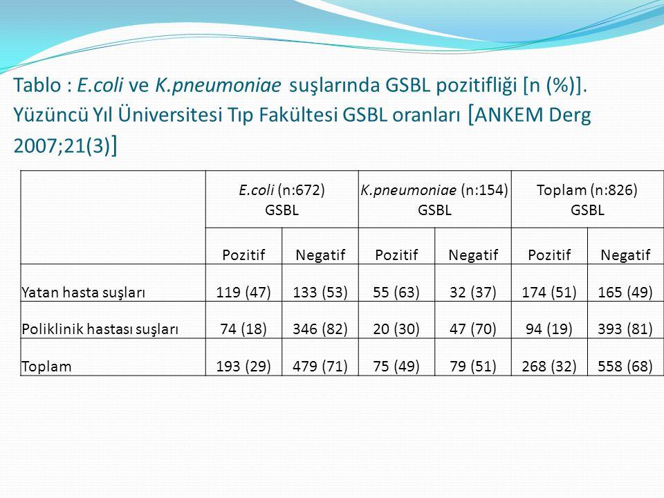 Tablo : E. coli ve K. pneumoniae suşlarında GSBL pozitifliği [n (%)]